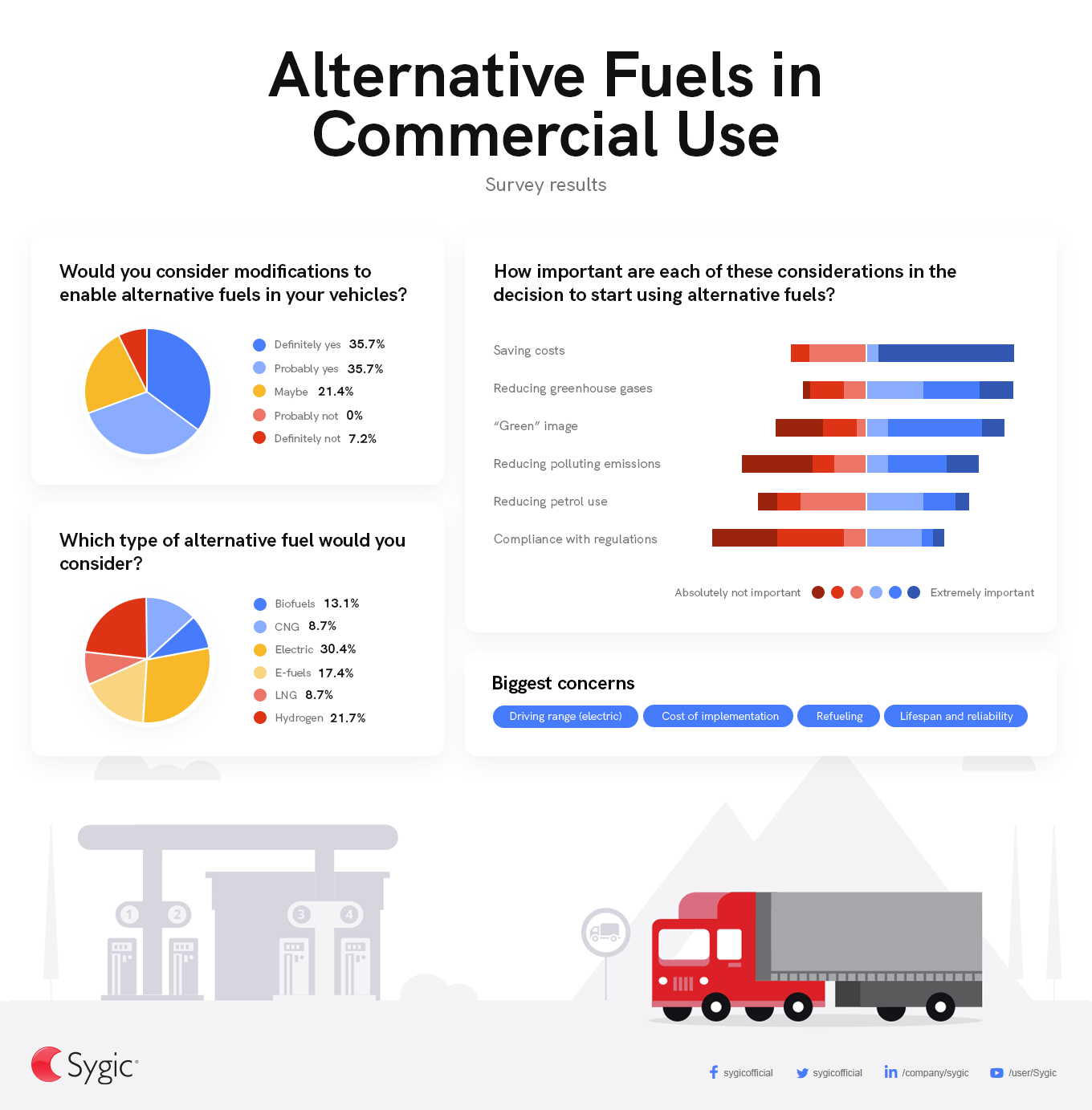 Alternative fuels in commercial use - infographic